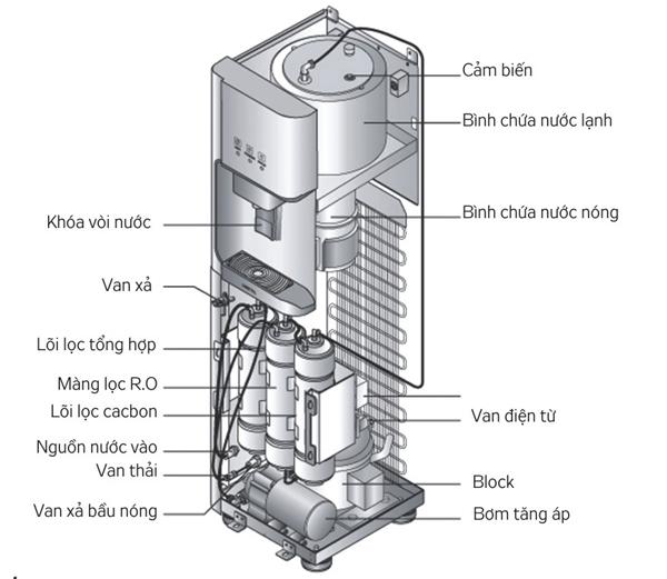 Cây nước nóng lạnh loại không binh úp dùng có bền không?