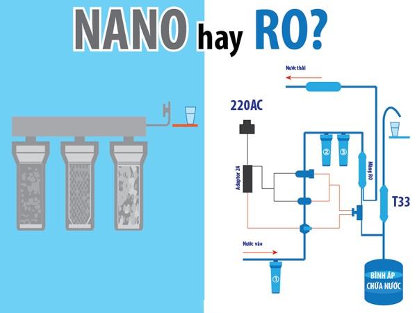 Công nghệ lọc RO vượt trội hơn so với Nano