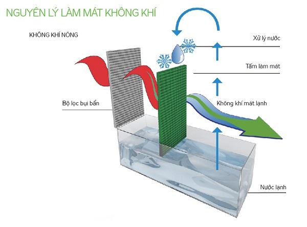 Máy làm mát không khí Kangaroo KG50F60