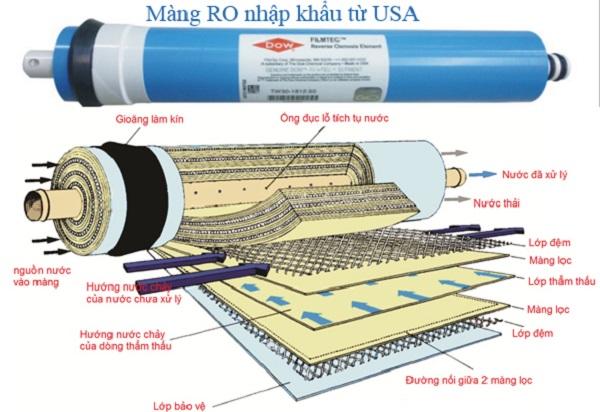 Máy lọc nước Kangaroo KG110A VTU