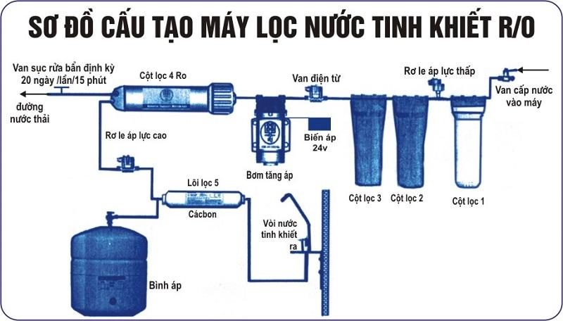 XEM NGAY: Việc dùng máy lọc nước có tốn điện không?