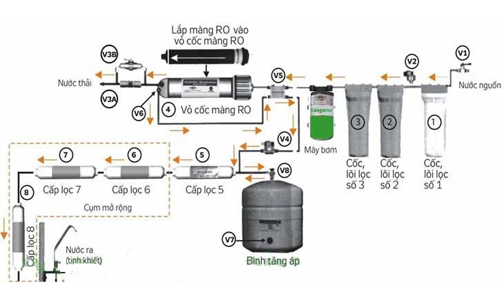 Máy lọc nước Kangaroo KG108A VTU (dòng A - bơm hút sâu)